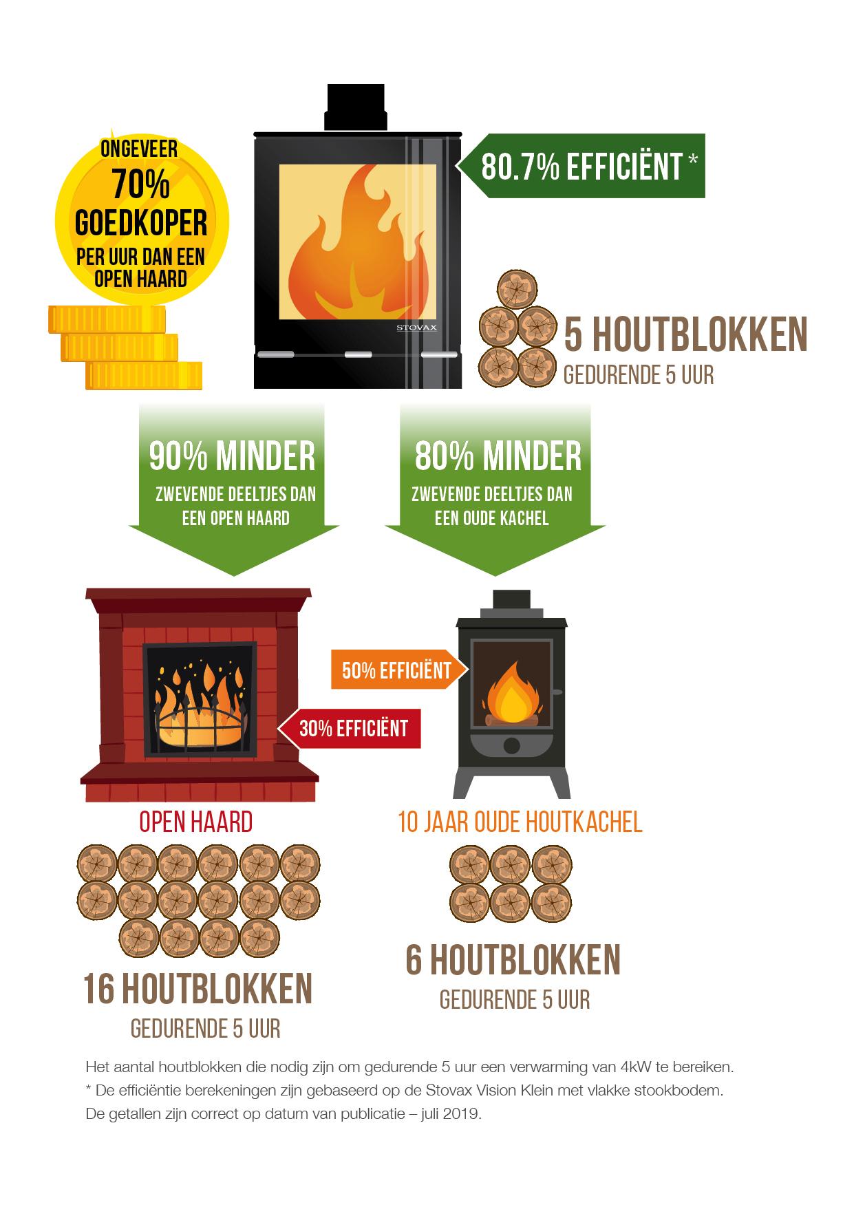 Stovax Ecoready Infographic